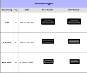 HDMI Stecker