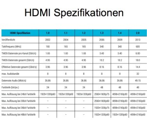 hdmi Spezifikationen